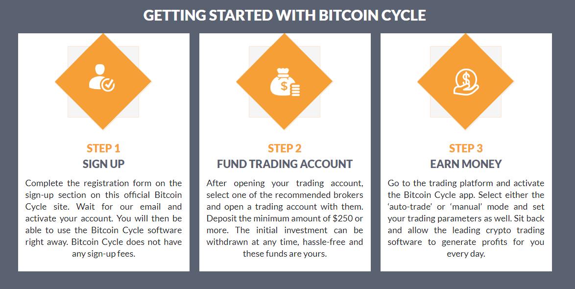 bitcoin cycle